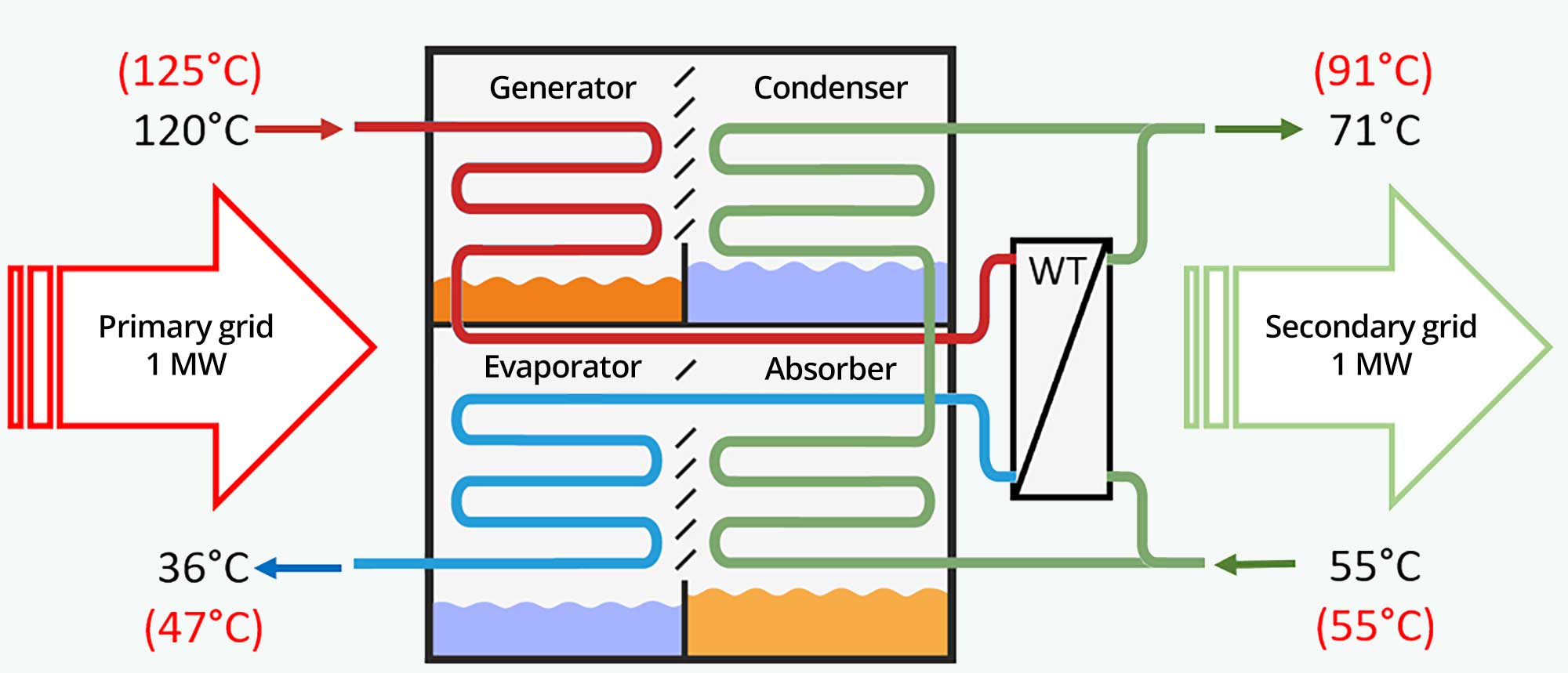 Absorption heat exchangers