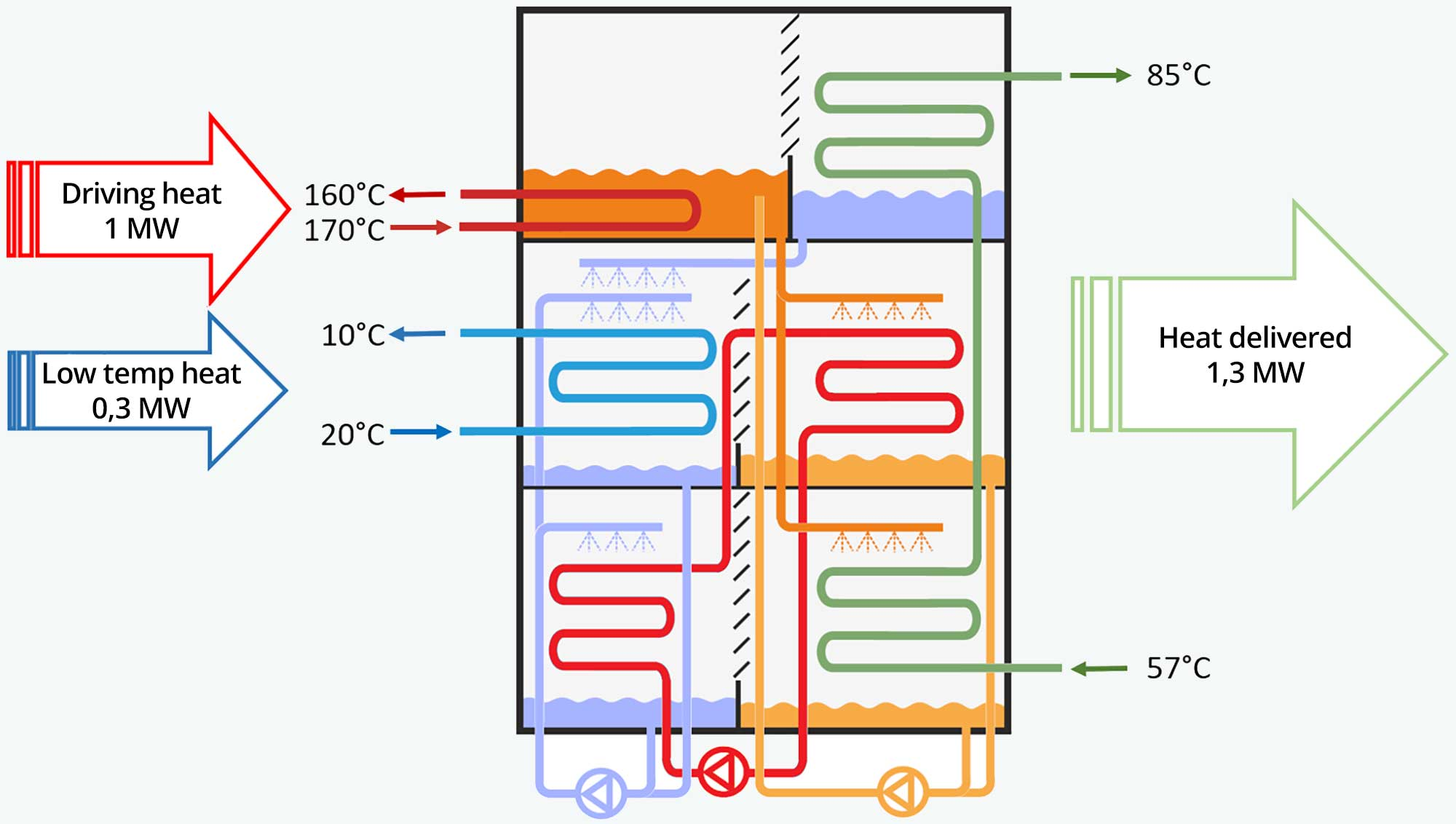 Double-lift heat pump