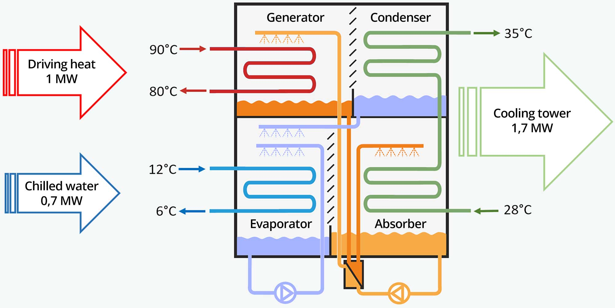 Single-stage chiller